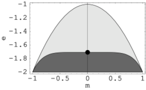 Phase diagram in magnetization (