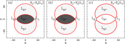 Location of the equilibrium points and the zero velocity curves.