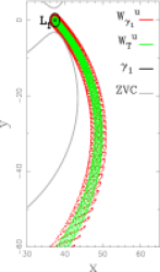 Invariant manifolds of a periodic orbit (left panel) and of a quasi-periodic orbit (right panel) of the logarithmic model for the energy level of