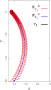 Two different views of the invariant manifolds of the planar Lyapunov periodic orbit,