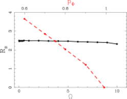 Effect of the pattern speed (black solid line and labels in the bottom) and of the shape parameter