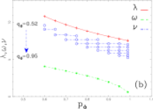 Effect of the free parameters on the eigenvalues of the differential matrix: