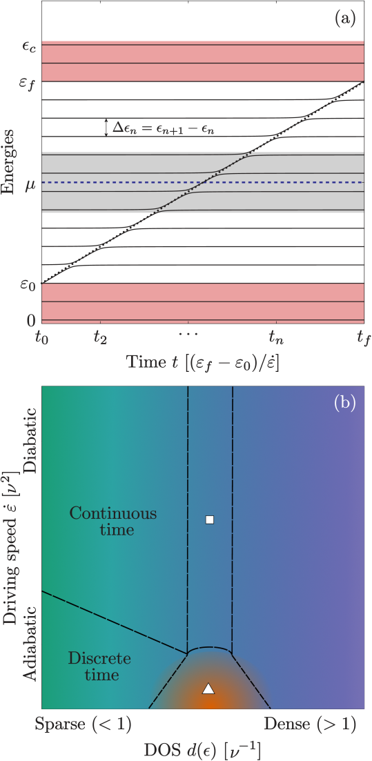 (Color Online) Panel (a) illustrates the spectra of the model as a function of time. The bare energy of the driven quantum dot (black dotted line) is linearly ramped in time while the bare reservoir level do not change. The interacting levels are essentially identical to the bare ones except when the dot level crosses a reservoir level, resulting in an avoided crossing. The gray region symbolically represents the region of order