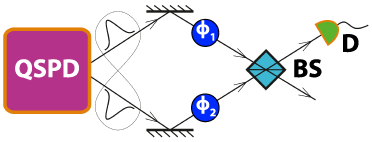 Illustration of the precision measurement of the phase shift, based on a Mach-Zehnder interferometer (MZI). Here, QSPD denotes a quantum state preparation device,