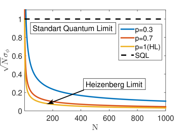 Reduced phase uncertainty