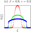 Finite-size effects of the condensate shape near the rectangular/smooth transition. The total amounts of masses in the system corresponding to the plotted rescaled shapes are with increasing width