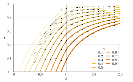 The measured scaling behaviour in the rectangular and smooth phases as a function of