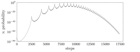 The shortest path in probability landscape starting from a condensate occupying a single site with 5000 particles and going to rectangular condensates of increasing widths. The peaks correspond to the high statistical weights of rectangular condensates and the valleys to those of the transitional states on a an ideal trajectory. The (unnormalized) probabilities are based on the parametrization with