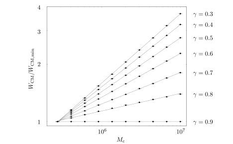 Log-log plot of the width scaling behaviour in dependence on the condensate volume