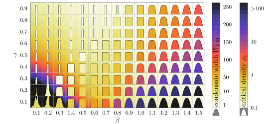 Comparison of the characteristic shapes for systems of various