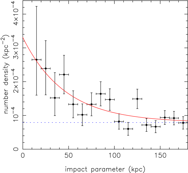 The number density of galaxies as a function of impact parameter from the quasar, calculated in annuli of width 10 kpc. Only