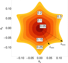 Fermi surface in presence of hexagonal warping for various Fermi energies with parameters relevant for Bi