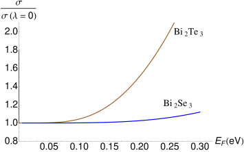 Dependence of the density of states (Left) and classical conductivity (Right) on the Fermi energy for values of