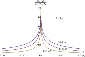 Dependence of the weak localization correction