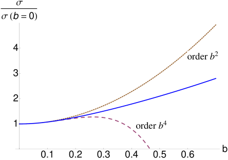 Longitudinal conductivity as a function of the parameter