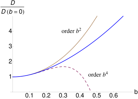Evolution of the diffusion constant as a function of warping intensity
