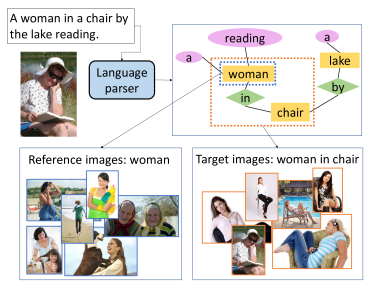 Dataset construction method. Our datasets are constructed from image collections with per-image descriptions. A pretrained language parser is used to parse each image caption into a scene graph. Then the images with shared scene graph are grouped to form the target group. Images with scene graphs that partially match the targets' form the reference group.