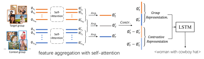 Context-aware group captioning with self-attention and contrastive features. Image features are aggregated with self-attention to get the group representation for each image group. Then the group representation is concatenated with contrastive representation to compose the input to LSTM decoder, which finally generates context-aware caption for the target image group.
