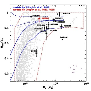 Accreted mass fraction vs. total stellar mass for ETGs. The measurement for NGC 5018 is given as red triangle. Black circles correspond to other BCGs from the literature