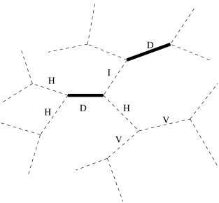 Classification of bonds in a lattice partially covered by dimers. As indicated in the text D labels a dimer, V a dimer vacancy, I an interacting bond, and H a half bond.