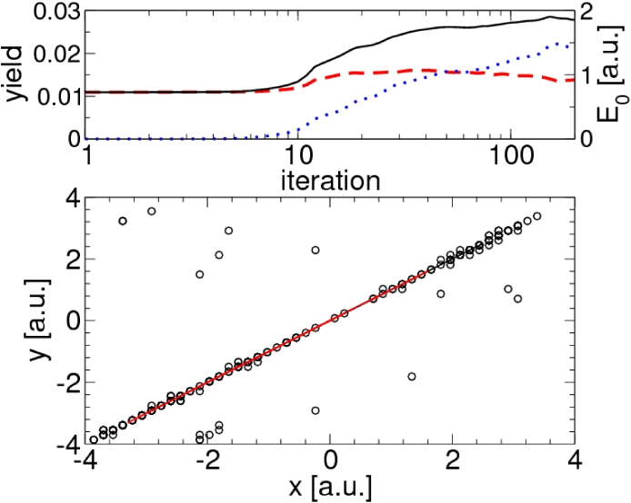 (Color online). Results for the optimization of the direct trajectory [see Fig.