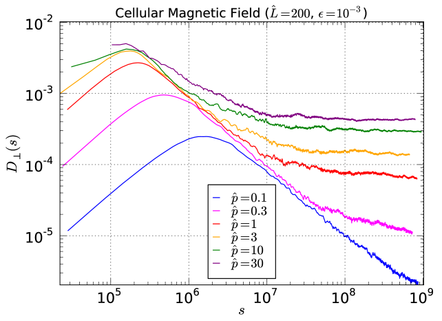 Running diffusion coefficient perpendicular to the guide field in the cellular magnetic geometry with