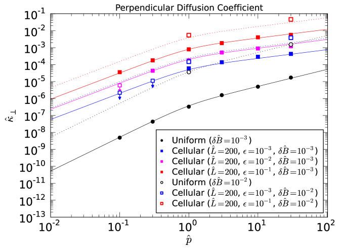 Perpendicular diffusion coefficient in the cellular magnetic geometry for magnetic perturbation