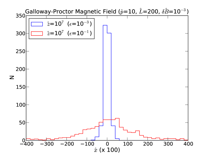 Running diffusion coefficient perpendicular to the guide field in the GP magnetic geometry with