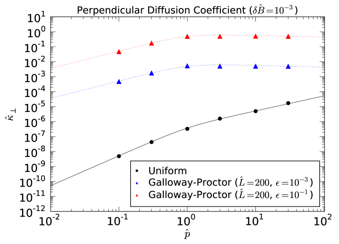 Perpendicular diffusion coefficient in the GP magnetic geometry for magnetic perturbation