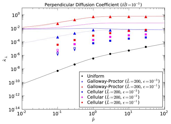 Summary of perpendicular diffusion coefficients
