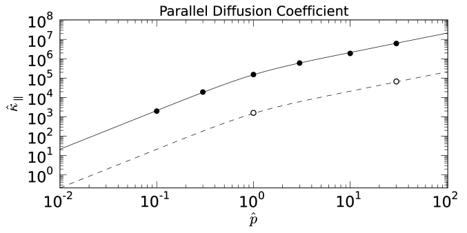 Parallel (a) and perpendicular (b) diffusion coefficient in a uniform magnetic field as a function of particle momentum with pitch angle scattering for