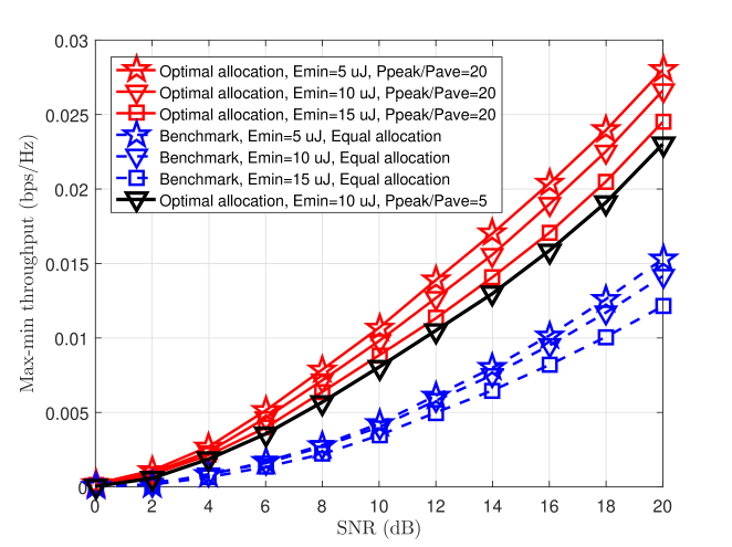 Max-min throughput versus SNR for different harvested-energy requirements and peak power values.