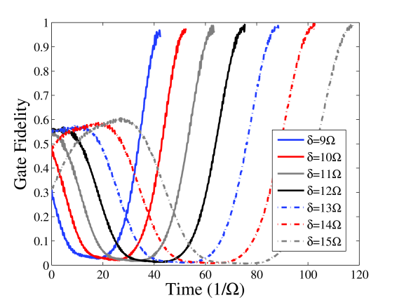 (Color online) Gate fidelity versus interaction time. The different curves correspond to different values of the two-photon detuning