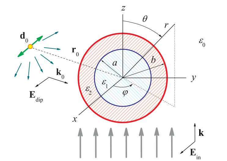 An electric dipole in the vicinity of an illuminated coated sphere with inner radius