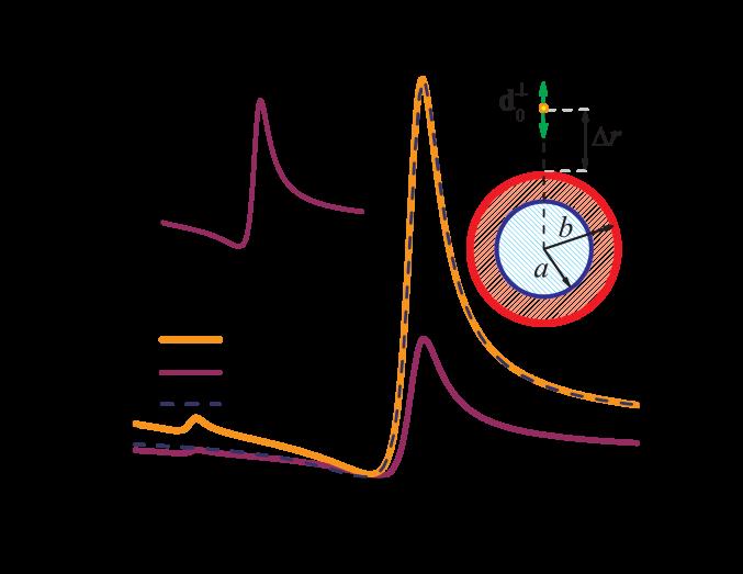 Fluorescence enhancement response associated with a quantum emitter (transition wavelength