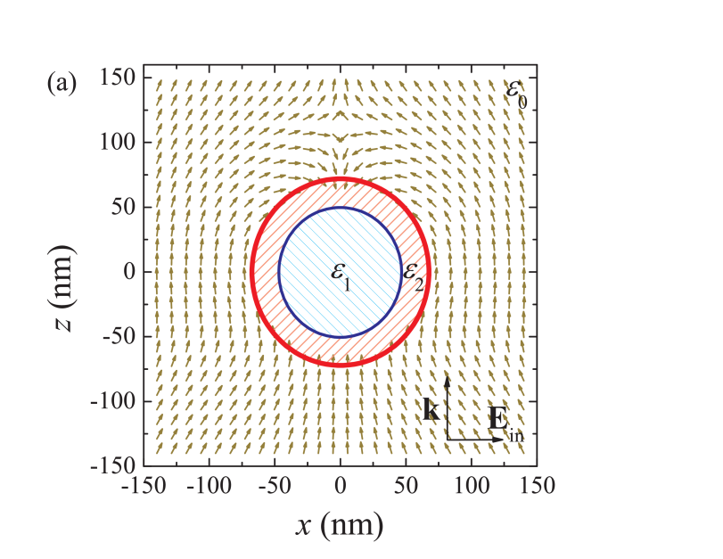 Energy flow vector field (normalized Poynting vector) in the vicinity of a plasmonic Ag nanoshell interacting with an electromagnetic plane wave (