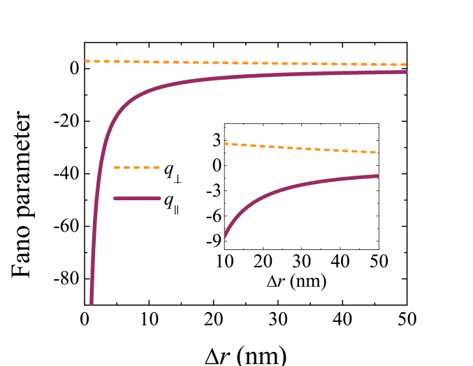 The Fano asymmetry parameter of the fluorescence enhancement as a function of the distance between dipole and sphere. The system and parameters are the same as in Fig.