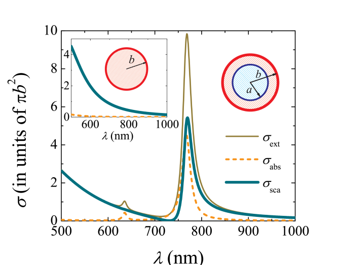 Optical cross sections associated with a silver (Ag) nanoshell illuminated by planes waves as a function of the excitation wavelength. The lossless dielectric core has refractive index