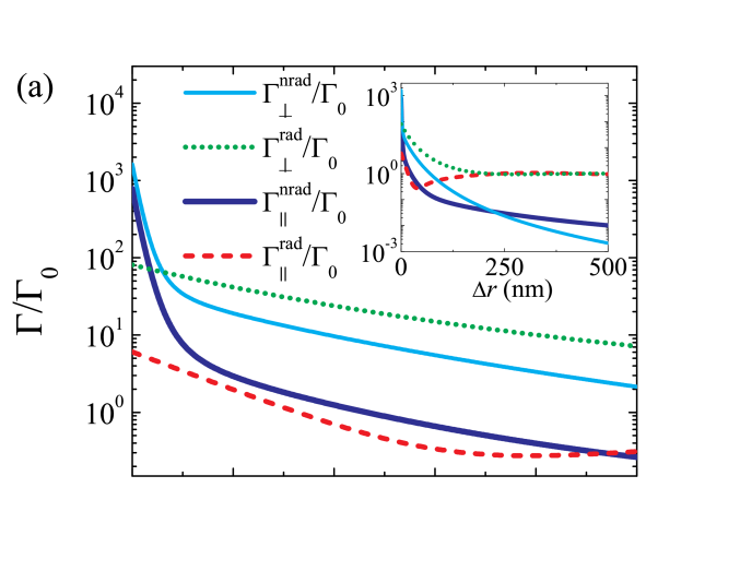 Spontaneous decay rates for an optical emitter with transition wavelength