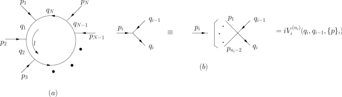 (a) General 1-loop graph; (b) vertices depicted in abbreviated form as shown.