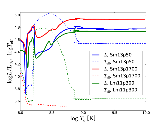 Evolution of the luminosity (solid line) and surface temperature (dashed line) of the primary star in Sm13p50 (blue), Sm13p1700 (red) and Lm11p300 (green), as a function of temperature at the center. The luminosity and surface temperature remain almost constant after