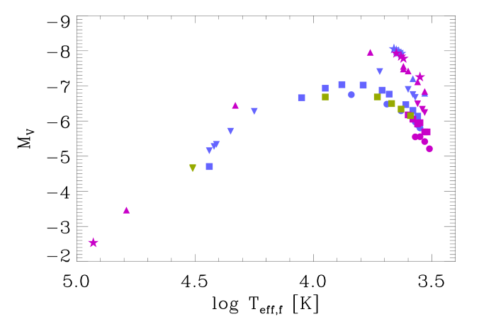 The final positions of our SN IIb models on the HR diagram. The initial primary mass is marked by different symbols: circle, square, inverted triangle, triangle, and star denote 10, 11, 13, 16 and 18