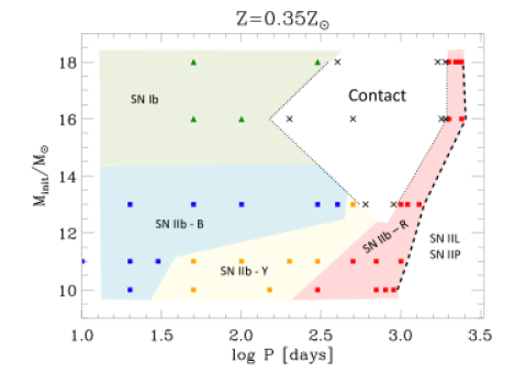 Grid points of the calculated binary sequences for LMC (upper panel) and solar (lower panel) metallicities on the plane spanned by the initial orbital period and the initial mass of the primary star. The predicted final fates of the primary stars are marked by different symbols. Triangle and square symbols denote SN Ib and SN IIb, respectively. Blue, orange and red colors for the square symbol indicate SN IIb progenitors of blue (SN IIb-B), yellow (SN IIb-Y) and red (SN IIb-R) colors, respectively (see the text). Sequences where the binary system becomes a contact binary are marked by a black cross. The black star symbols correspond to the models whose evolution was stopped before reaching
