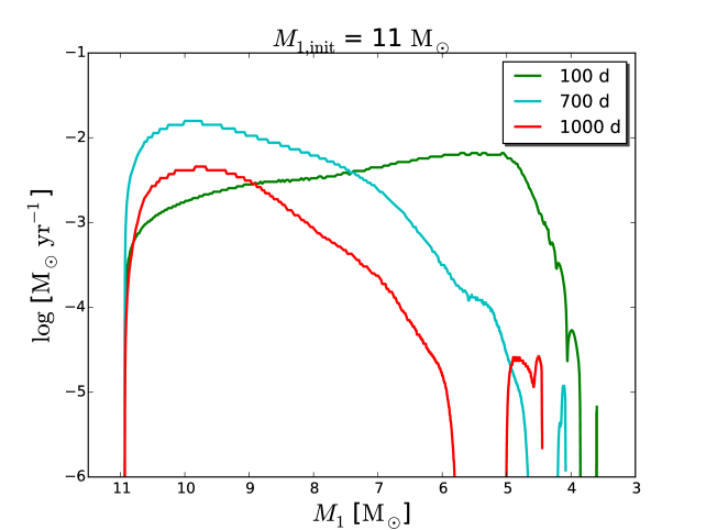 The mass transfer rates as a function of the total mass of the primary star, for systems with