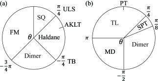 Phase diagram of (a) BLBQ model and (b) DT model as a function of the mixing angle