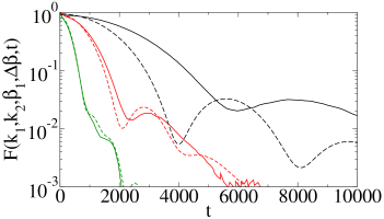 (Colour online) Comparison between the fidelity for the perturbative approach (dashed line) and the QKR (solid line),