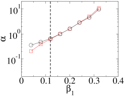 (Colour online) Scaling factors for the perturbative result (black circles) and QKR data (red squares), for