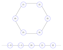 Schematic models of a benzene-like ring, representing a closed geometry, and an infinite one dimensional lattice. Measurements on site
