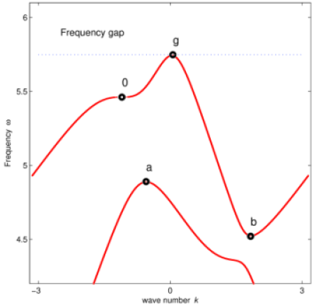 An example of electromagnetic dispersion relation