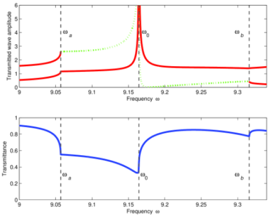 The same as in Fig. 9, but the incident wave polarization is now TH.